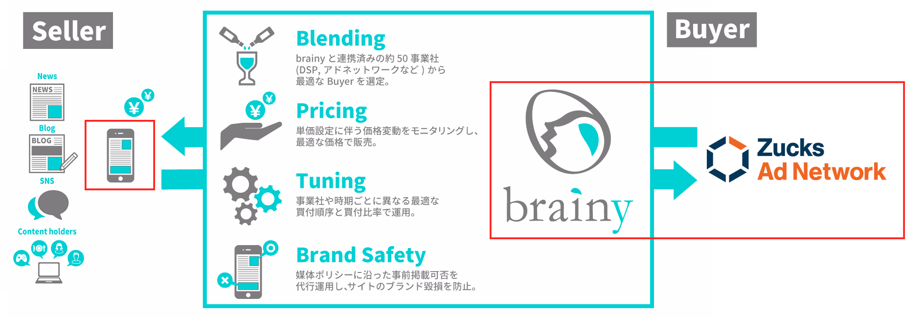 「brainy」「Zucks Ad Network」連携イメージ